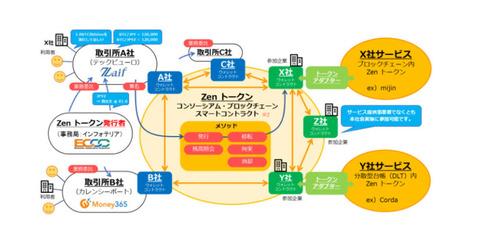 【仮想通貨】円への価値が変動しない初の仮想通貨「Zen」発行