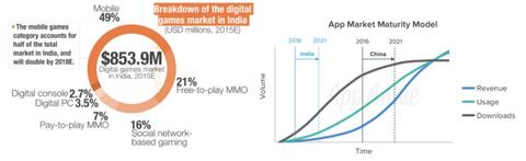 【仮想通貨】GameCreditsがインドで最初の全国規模のマーケティングキャンペーンを行う3つの理由
