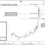 【仮想通貨】ビットコインは4000ドル付近まで反発する可能性 ―― ゴールドマンのチャート分析