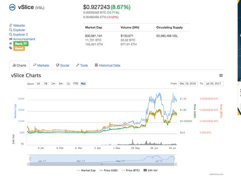 【仮想通通貨】vDice:vSlotに関するニュースが8月1日にリリース