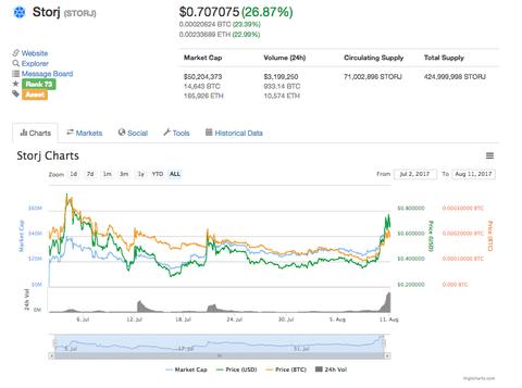 【仮想通貨】STORJが高騰中、まもなくトークンセールのデータが公開