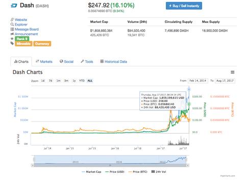 【仮想通貨】DASH: USDベースの最高値を更新