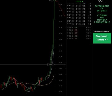 【仮想通貨】ビットコインが最高値更新!今から買っても将来500倍になるぞ!【2ちゃんねるの反応】