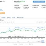【仮想通貨】ビットコインの価格が3,000ドルを突破