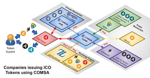 【仮想通貨】フィスコが10億円、ほかVC2社が仮想通貨とCOMSAのICOトークンへ直接投資を開始