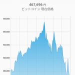 【仮想通貨】僕が最高値でBitcoin買った直後に大暴落してワロタ…ワロタ…お金返して(´;ω;`)