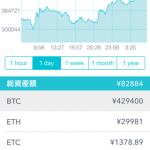 【緊急】ビットコイン大暴騰wwwwwwww たった1日で30万→43万にwwwww