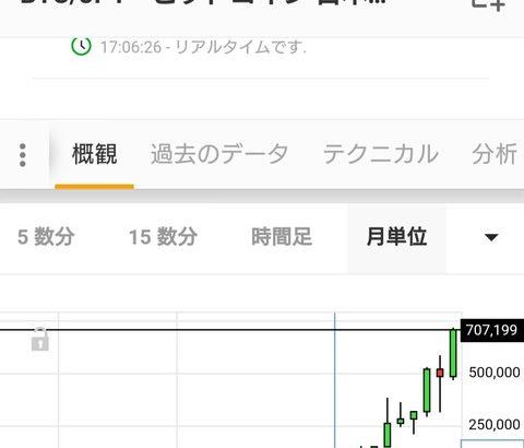 【仮想通貨】朗報!!ビットコイン、半年で10万円→70万円に大暴騰wwwwwwwwwwwwwwww