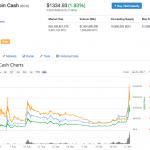 【仮想通貨】ビットコインキャッシュ、調整が行われ採掘難易度が400%上昇