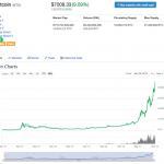 【仮想通貨】ビットコインの価格が7,000ドルを突破、市場ドミナンスは60%オーバー