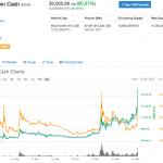 【仮想通貨】コインベースがトレードを開始するとアナウンスしビットコインキャッシュ(BCH)が高騰