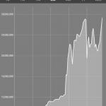 【仮想通貨】朗報!!ワイ25歳、仮想通貨の利益2400万円突破