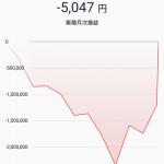 【朗報】ワイ、ビットコインの高騰で救われる(画像あり)