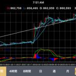 仮想通貨ビットコイン(BTC)の価格の値動きを予想してみたwwwwwwww