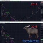 ビットコインの値動きが2014年のチャートと完全に一致・・・・(画像あり)