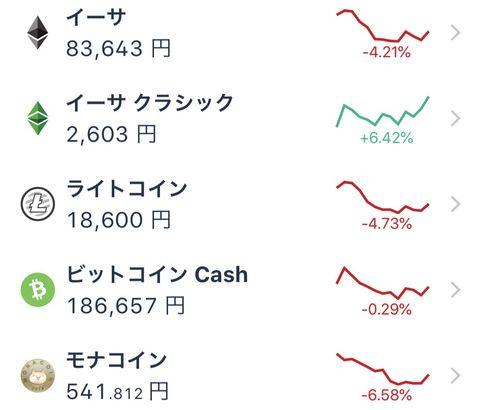何故かイーサリアムクラシック (ETC)だけが価格上昇wwwwwww (画像あり)