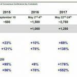 【驚愕】過去のコンセンサス後のビットコイン上昇率がヤバすぎるwwwwww(画像あり)