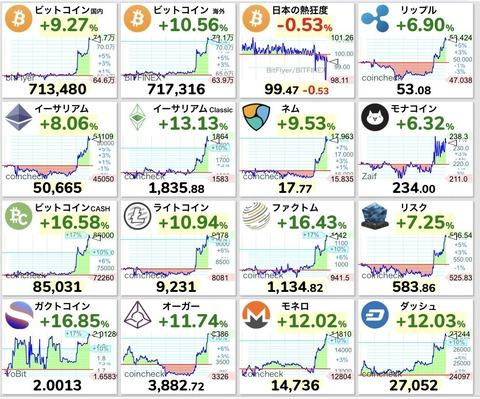 【朗報】ビットコインの価格が70万円台に復活wwwwwww