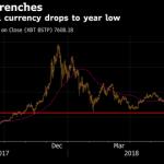 ビットコイン(BTC)、年初来安値から上昇に転じる・・・