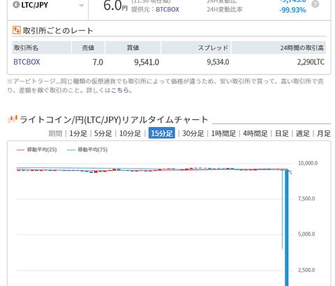 BTCBOXさん、今度は仮想通貨ライトコイン(LTC)を6円で売買wwwwwwww
