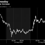 仮想通貨ビットコイン(BTC)反発、投資家が仮想通貨に見切りとの懸念後退