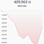 【朗報】俺氏、無事ビットコインの上昇に乗ることに成功wwwwww