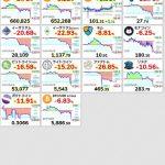 【超絶悲報】仮想通貨さん、大暴落・・・チャートはナイアガラ祭りwwwwww