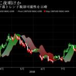 仮想通貨ビットコイン(BTC)、強気相場入りの可能性