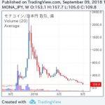 【悲報】日本発の仮想通貨モナコインが大暴落で人生が溶ける人が出るのではとネットで騒然に・・・