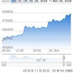 【緊急特報】ビットコイン急騰中wwwwwwww