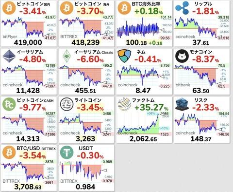 【朗報】仮想通貨のファクトムが2000円突破 底値から5倍の価格に