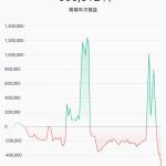 【悲報】ワイのビットコイン年次損益、崩壊してしまう・・・