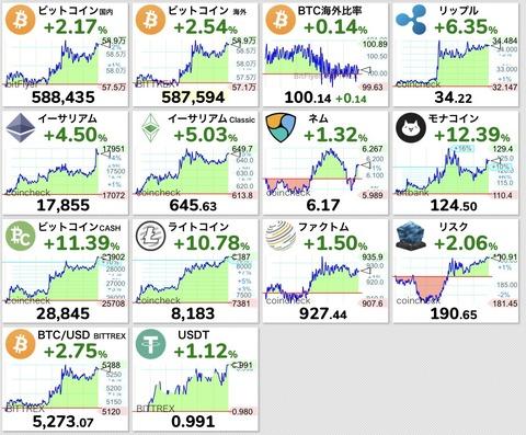 令和に変わり仮想通貨が全面高のご祝儀相場wwwwwww