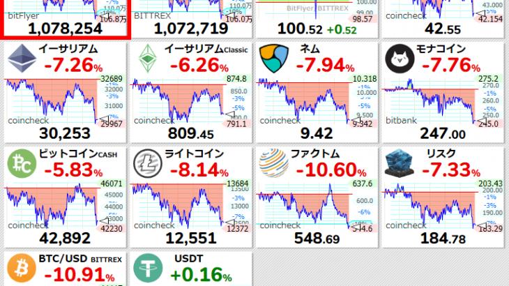 【一押しツイートまとめ】【ビットコイン国内 #BTC/JPY 24時間変動比】-10.75% (-129857) 1078254 #仮想通貨 #暗号通貨 #bitFlyer #ビットフライヤー