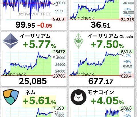 【一押しツイートまとめ】【New】【朗報】ビットコイン、深夜に118万円まで吹き上げるwwwwwwwwwww【BTC】 →