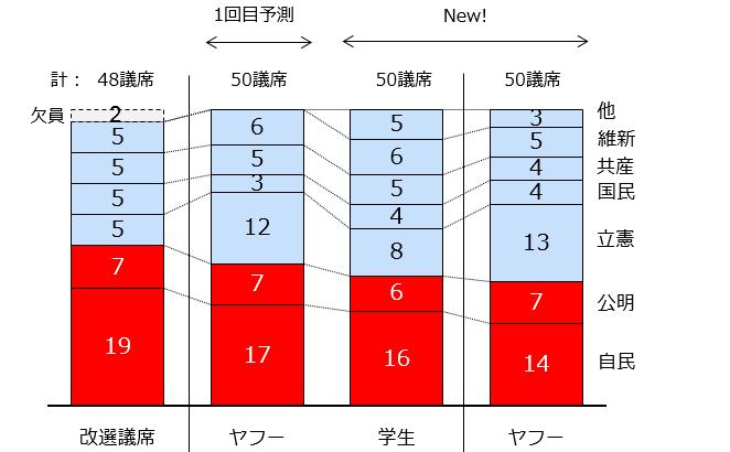 ビッグデータが導き出した第25回参議院選挙の議席数予測(最終予測)7月15日現在のデータによると、1回目予測と比べて野党がより勢いを増し、与党が議席数を減らす予測となっています
