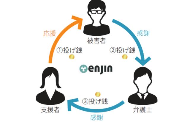 【現役】仮想通貨BENGO【弁護士】