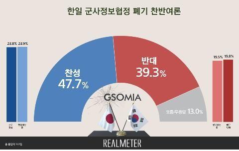 ジーソミア破棄、賛成47.7%vs反対39.3%(リアルメーター)日本の経済報復に対抗して、「韓日軍事情報保護協定」(GSOMIA・ジーソミア)を破棄することに賛成する世論が、反対する世論も高い調査結果が7日に発表された