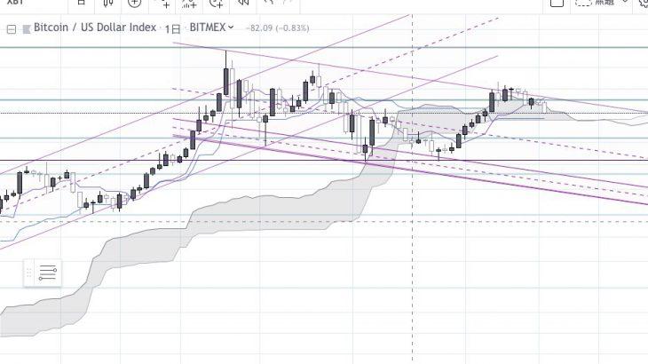 BTCチャート予想分析★5〜BitMEXで億り人を目指すサロン〜