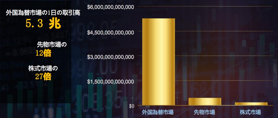 FXの市場規模