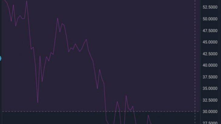 【tweet】モナコイン日足RSIが16.6