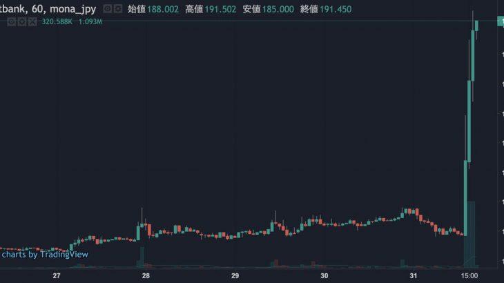 【tweet】すでに上場してるモナコインでこれだから、日本の取引所に初上場の銘柄きたらどうなることやら…
