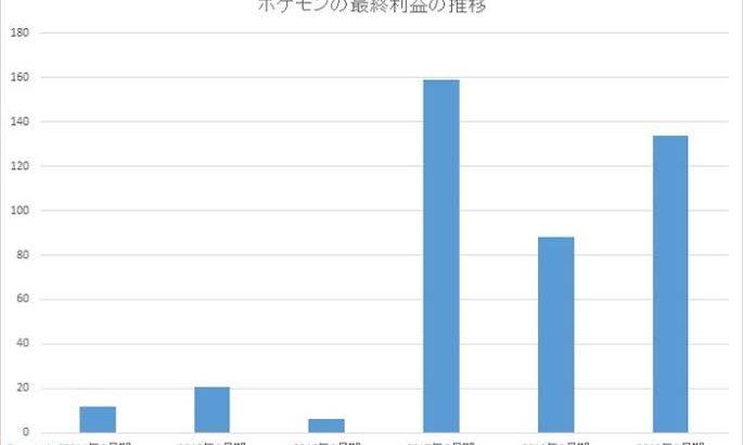 【tweet】株ポケはポケモンカードの人気(開発はクリーチャーズ)やポケモンセンターの売上増加も続いていて、あらゆる面で利益増えてるんだよね…
