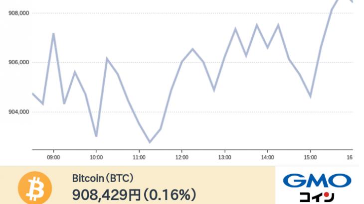 【tweet】現在のビットコインの価格は908,429円です。(前日比0.16%)ログイン・新規口座開設はこちら