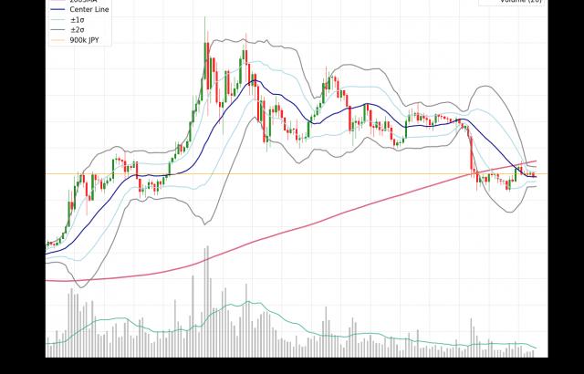 【tweet】bitbank Daily 2019/10/16:1000万ドルのロスカットでBTCは下落も買い支えも根強く 引き続きアルトコイン相場の上昇に期待