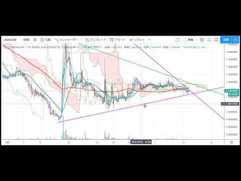 【tweet】【仮想通貨 モナコイン(MONA)】今度はいつ暴騰する?!今後のシナリオをチャート分析10.15