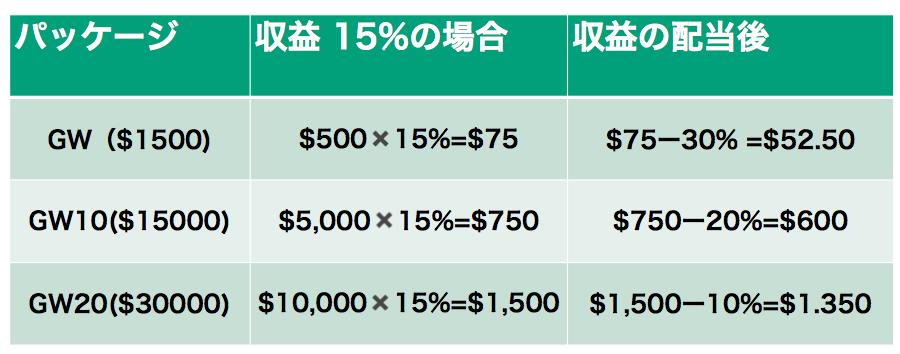 GWFの収益イメージ