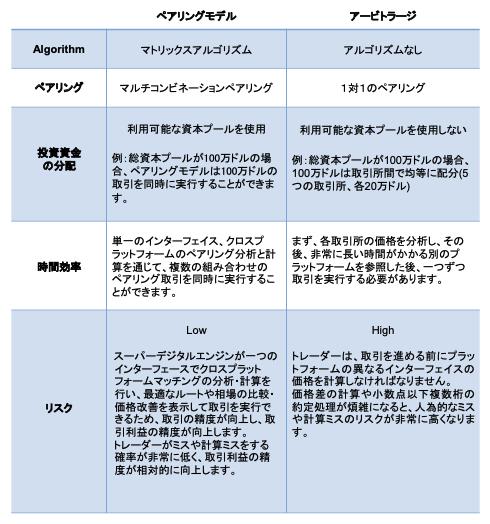 ペアリングモデルとアービトラージの比較