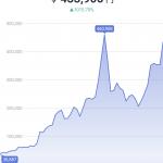 ビットコインさん約4ヶ月ぶりの555万円突破wwwwwwwwwwwwwwwwwwwwwwww